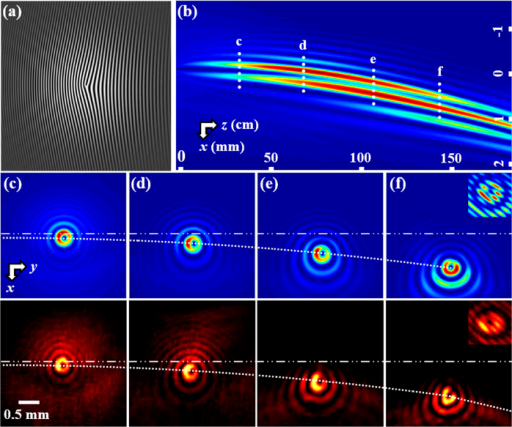 Demonstration of a singly-charged singular beam (m = 1) self-accelerating along a parabolic trajectory.(a) Computer generated hologram showing a modulated vortex phase at the input. (b) Numerically simulated side-view propagation of the resulting vortex beam along predesigned parabolic trajectory. (c–f) Snapshots of transverse beam patterns taken at different propagation distances marked in (b), where top panels are from simulation and bottom panels from experiment. The dotted white curve illustrates the bending trajectory relative to the launching direction of the initial beam. The insert in (f) corresponds to the interferogram of the singular beam with an inclined plane wave, showing that the vorticity is preserved along propagation.
