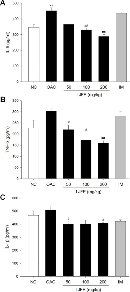 Levels of interleukin 6 (IL-6) (A), tumor necrosis factor-α (TNF-α) (B), and IL-1β (C) in the serum of rats with osteoarthritis.The levels of cytokines in the serum were determined using an enzyme-linked immunosorbent assay (ELISA). The results are mean ± standard error mean (SEM) for six rats per group (**p < 0.01 compared to NC, #p < 0.05, ##p < 0.01 compared to OAC).