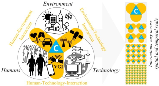 Model of smart city interactions between humans, the environment, and technology. The interfaces (in orange) between humans, the environment and technology represent the interactions between these domains, which vary across spatial and temporal scales (right side of the figure); the context (blue) is a key component at the common intersection of these interactions.