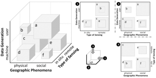 Dimensions involved in sensing (data generation, geographic phenomena, type of sensing), and some exemplary blocks (a–f) representing the amount of sensor data assigned to each dimension [140]. (a) VGI and mobile network traffic: associated with in situ sensing, social phenomena, and user-generated data; (b) VGI in the context of environmental status updates: associated with in situ sensing, physical phenomena, and user-generated data; (c) Satellite imagery: associated with remote sensing, physical phenomena, and machine-generated data; (d) Measurements from sensors and sensor networks: associated with in situ sensing, physical phenomena, and machine-generated data; (e) Human settlements extracted from satellite imagery: associated with remote sensing, social phenomena, and machine-generated data; (f) Numerical data at entrances to, and exits from shopping malls, public transport, etc.: associated with in situ sensing, social phenomena (e.g., mobility), and machine-generated data.
