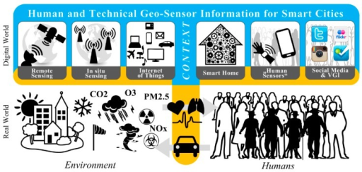 Technology-enabled contextual sensing for smart cities: context-enriched human and technical geo-sensor information for smart cities (note: interaction interfaces between the environment, humans, and technology match those in Figure 1, with emphasis placed on the sensing interface between the real world and the digital world).