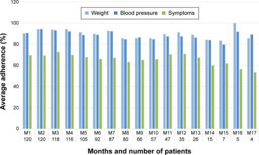 Average adherence over time for weight, blood pressure, and symptoms reporting. The numbers at the horizontal axis denote the number of patients who were using the system in that month. Since month M18 had only one patient, this month has been excluded from the figure.