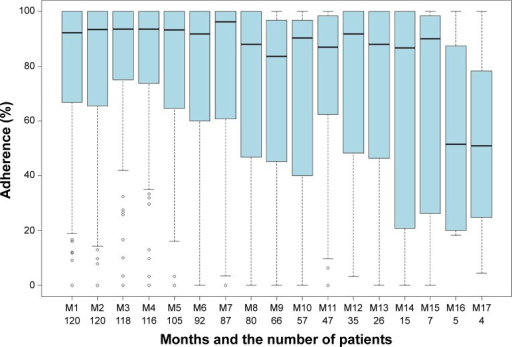 Box-and-whisker plot for symptoms reporting. Vertical axis shows adherence. Horizontal axis shows the months and the number of patients who were using the system in that month. Month M18 has been excluded from the figure since only one patient was using the system for 18 months.