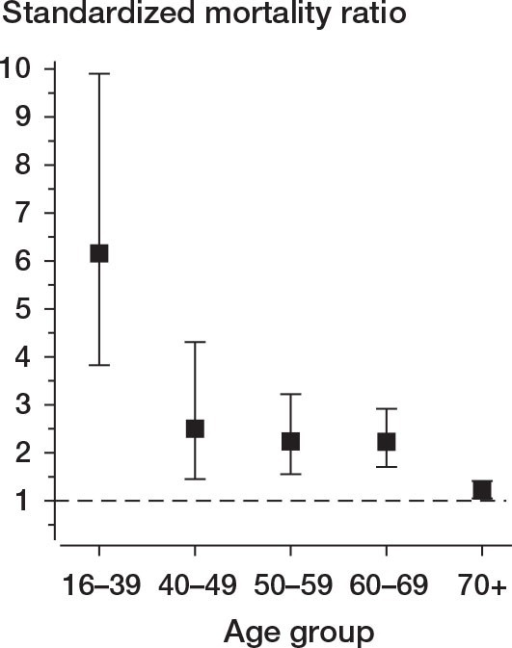 Standardized mortality ratios for 1,682 patients hospitalized for upper extremity fracture, by age group, with 95% confidence intervals. The dashed line represents the expected survival in the general population (standardized mortality ratio = 1).