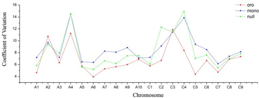 "More severe dynamic variation of gene expression in monosomics. Coefficient of Variation (COV) of gene expression per chromosome is calculated to measure the gene expression deviation. Red panel represents for ""Oro,"" blue panel for monosomics, and green panel for isomics."
