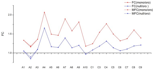 "The trends of fold change (FC) for mean genes expression along individual chromosome between ""Oro"" and aneuploidies. The fold change between ""Oro"" and monosomics [FC(mono/Oro)] is shown in blue solid line and the fold change between ""Oro"" and isomics [FC(/Oro)] in red solid line. Both of modified fold change (MFC) of A2 are shown in dotted line."