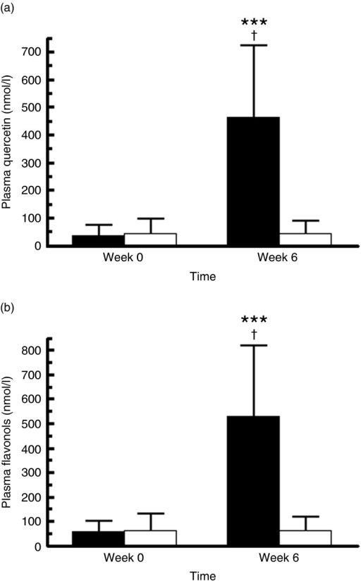 Fasting plasma concentrations of quercetin (a) (n 68) and totalflavonols (b) (n 68) before and after the 6-week supplementationwith quercetin (162 mg/d; ■) or placebo (□). Values are means and standarddeviations represented by vertical bars. *** Mean value was significantly differentfrom baseline (P<0·0001; intra-group comparison). † Changeduring quercetin treatment was significantly different from change during placebotreatment (P<0·0001; inter-group comparison). Total plasmaflavonols were calculated as follows: total flavonols (nmol/l)=quercetin(nmol/l)+kaempferol (nmol/l)+isorhamnetin (nmol/l)+tamarixetin (nmol/l). The twogroups did not differ significantly with regard to plasma concentrations ofquercetin and total flavonol at baseline (Wilcoxon signed-rank tests).