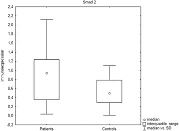 Box and whisker plots presenting statistically significant differences between patients and controls for Smad 2 (P = 0.01, U Mann–Whitney test)