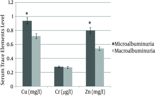 Comparison of Serum Trace Elements Level in Cases With Micro and Macro Albuminuria. Cu and Zn in Patients With Micro-Albuminuria are Significantly Higher than in Those With Macro-AlbuminuriaThere was no significant difference in Cr values in micro and macro albuminuria cases (*, P < 0.05). Errors bars represent standard deviation.