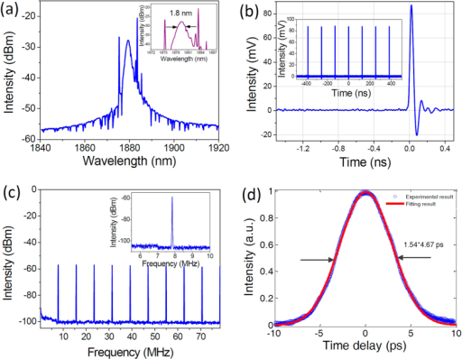 The output characteristics of Tm/Ho co-doped mode-locked fiber laser at the fundamental repetition rate.(a) Output spectrum, inset: the spectral width is about 1.8 nm, (b) single pulse as observed from the high-speed oscilloscope, inset: corresponding pulse train, (c) RF spectra, inset: RF spectra at the fundamental frequency of ~7.8 MHz, (d) autocorrelation trace, with pulse width of 4.67 ps.