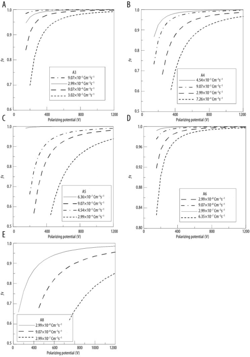 Evaluated collection efficiencies in continuous radiation for different ion chambers as a function in the applied polarizing potential in an ascending order with respect to the chamber volume, values evaluated at different values of charge rate per unit volume (q̇): (A) A3-Exradin, (B) A4-Exradin, (C) A5-Exradin, (D) A6-Exradin, (E) A8-Exradin.