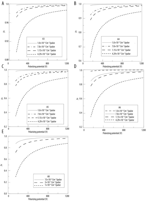 Evaluated collection efficiencies (fV) in pulsed radiation for different ion chambers as a function in the applied polarizing potential in an ascending order with respect to the chamber volume, values evaluated at different values of charge rate per unit volume (q̇): (A) A3-Exradin, (B) A4-Exradin, (C) A5-Exradin, (D) A6-Exradin, (E) A8-Exradin.