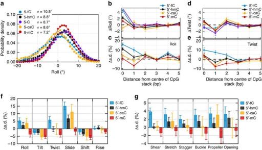 Molecular dynamics simulations of DNA with cytosine mod | Open-i