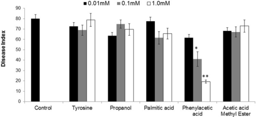 Influence of root treatment with chemicals present in ISR active sub-fraction on the disease development on tomato plants after inoculation with fusarium wilt pathogen. Sterile distilled water was used as positive control. ISR eliciting sub-fraction was subjected to GC/MS analysis and chemicals present were purchased and subjected to ISR bioassay. Vertical bar represents standard errors. Asterisks indicate statistically significant reduction in disease index as compared to pathogen control as governed by ANOVA at P ≤ 0.05.