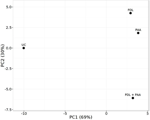 Principal component analysis (PCA) score plot of metabolite finger printing of tomato shoots 7 days after treatment applications. FOL, F. oxysporum f.sp. lycopersici. PAA, phenylacetic acid. UC, non-treated control.
