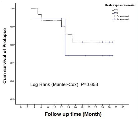 The Kaplan-Meier survival curve of prolapse-free survival rate and a log-rank test of the complication-free survival rate during the longest follow-up time.