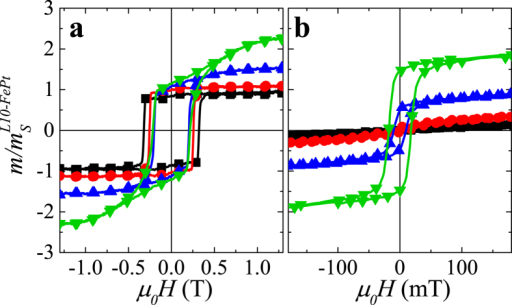 Magnetometry.Major hysteresis loops of L10-FePt (4 nm)/A1-FePt (tA1) bilayer films in the (a) perpendicular and (b) in-plane orientation, normalized to the saturation magnetic moment of the L10-FePt. Samples are identified by color and symbol for tA1 = 0 nm (black squares), 2 nm (red circles), 5 nm (blue triangles) and 9 nm (green inverted triangles).