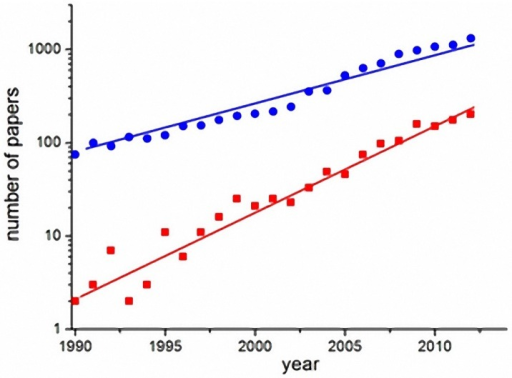 Exponential growth of publications on dengue (blue circles) and specifically on dengue models (red squares) in the last two decades (search done in the ISI-Web of knowledge database) [63].