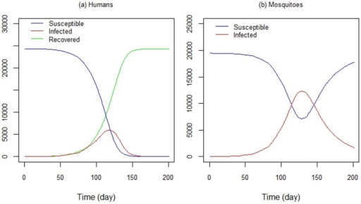 DengueME output. Time series of (a) susceptible, infected and recovered humans and (b) susceptible and infected mosquitoes, generated by DengueME simulations [63].