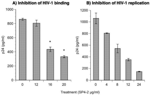 Inhibition of HIV-1 binding and replication. GHOST cells were plate at 1 × 105/well in 12-well plates and incubated at 37°C in CO2 atmosphere with increasing concentrations of SP4-2 for 1.5 hours prior to infection. Treatment was washed off 3 times with warm media and plates were transferred to 4°C for 2 h to cool. Then the cells were infected at 4°C with NL4-3 at 0.1 moi for 2 hours. (A) Unbound virus was removed by washing with cold PBS, and viral particles remaining bound to the cells were quantified by p24 ELISA. (B) In a parallel experiment, 4°C infected plates were returned to 37°C for 48 hours, and virus replication was quantified by p24 ELISA. Data are mean ± SD of 6 replicates.