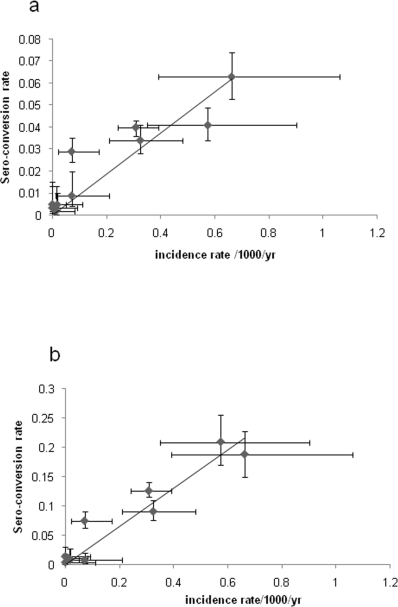 Current sero-conversion rates and clinical malaria incidence rates in the IPTi placebo cohort for each health facility: (a) for MSP-119 and (b) for AMA-1.Vertical bars indicate the 95% CI for SCR and horizontal bars indicate the 95% CI for malaria incidence. Fitted lines represent linear regression plots. R2 values for MSP-119 and AMA are 0.78 and 0.91, respectively.