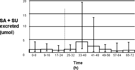 Urinary SA + SU excreted throughout time course of 13C experiment: total SA + SU excreted during the 8 h urine collection periods. The columns represent the median value and the error bars the maximum and minimum values. The dotted line at 24 h shows the point at which the first dose of benzoic acid was introduced. One subject was omitted because of incomplete data.