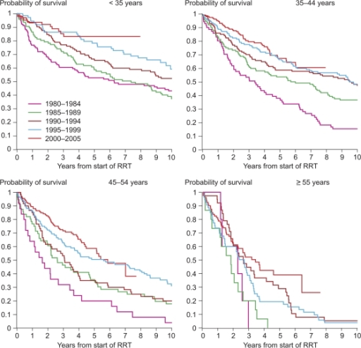 Survival probability of patients with type 1 diabetes beginning RRT according to start period of RRT and age at start of RRT. Survival probabilities were statistically significantly different between start year periods in all age-groups (P < 0.005).