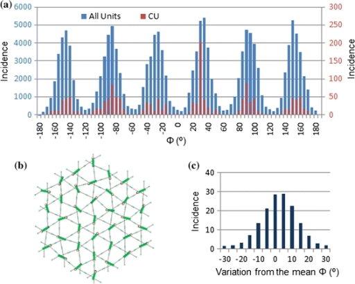 Six preferential Φ angles of JC in the network. (a) Histogram of Φ angles in all units or CU from 1500 simulations. Six preferred Φ angles (−150°, −90°, −30°, 30°, 90°, and 150°) in the networks of various size are present when a step 2.5 pN was sequentially applied. (b) A 5-ring network simulation after 5 pN was applied. Note the orientation of protofilament in all units. (c) Histogram of Φ angles from all units, showing the variation from the mean value of preferred angles (the vertical axis is in thousands)