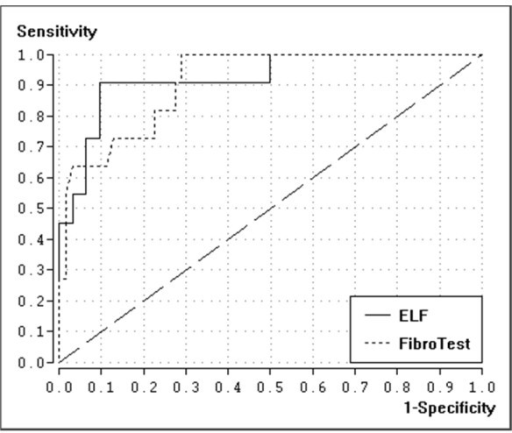 Receiver-operating characteristic (ROC) curves for FibroTest and ELF for diagnosis of liver cirrhosis (F = 4)