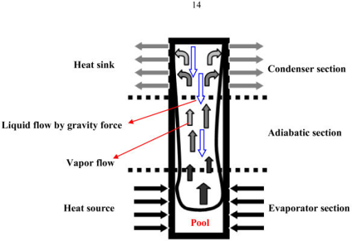 Schematic of the two-phase closed thermosyphon.