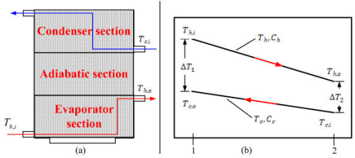 (a) Flow diagram of experimental apparatus. (b) Temperature distribution for a counter flow TPEC [27].