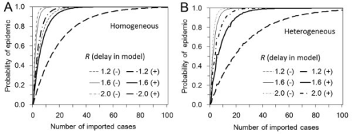 The probability of epidemic with and without accounting for delay in infection-age among imported cases. A. The probability of epidemic is calculated as a function of the number of imported cases and the reproduction number (R) for a homogeneously mixing population with (+) or without (-) consideration of delay in infection-age among imported cases. B. The case of heterogeneously mixing population.
