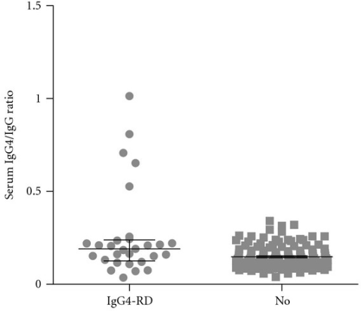 Serum IgG4/IgG ratios for IgG4-RD (definite and possible IgG4-RD) and non-IgG4-RD subgroups. Median and interquartile range (25% to 75%) are depicted.