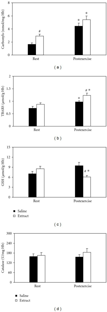 Effects of the grape pomace extract on oxidative stress markers in erythrocytes at rest and postexercise. *Significantly different from the rest value within either the saline or the extract group (P < 0.05). #Significantly different between the saline- and the extract-treated groups at the same time point (P < 0.05).