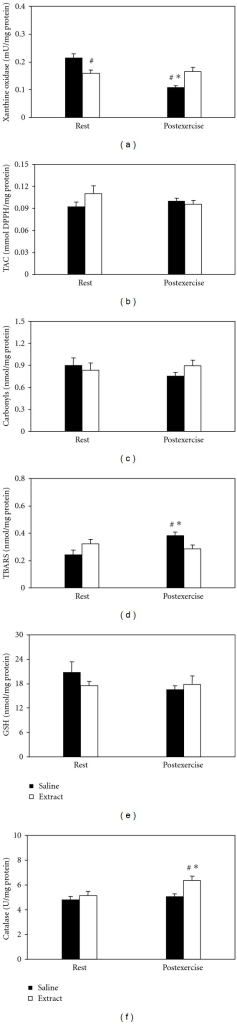 Effects of the grape pomace extract on oxidative stress markers in gastrocnemius muscle at rest and postexercise. *Significantly different from the rest value within either the saline or the extract group (P < 0.05). #Significantly different between the saline- and the extract-treated groups at the same time point (P < 0.05).