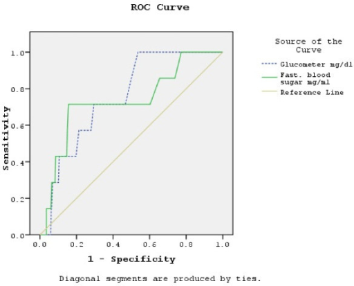 ROC curve with CBG and VPG as screening variables and HBA1c as reference (positive actual state 7%). Original calculation has been done with glucose concentration measured in mg/dl