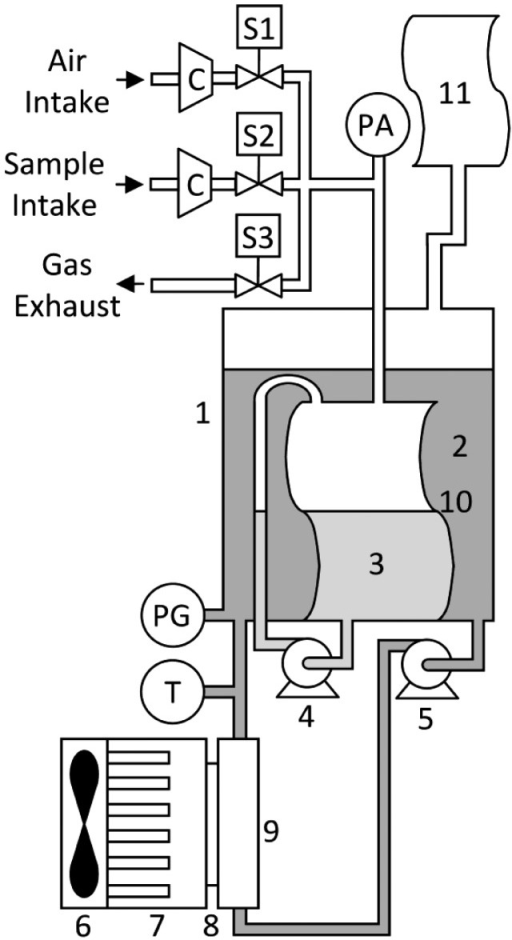 Schematic of the carbon dioxide-methane gas sensor. 1—container; 2—heat transfer fluid; 3—absorption liquid; 4 and 5—recirculation pump; 6—fan; 7—heat sink; 8—thermoelectric cell; 9—heat exchanger; 10—measurement cell; 11—flexible PVC reservoir; S1, S2 and S3—2-way solenoid valve; C—mini-compressor; PA—absolute pressure sensor; PG—gauge pressure sensor; T—temperature sensor.
