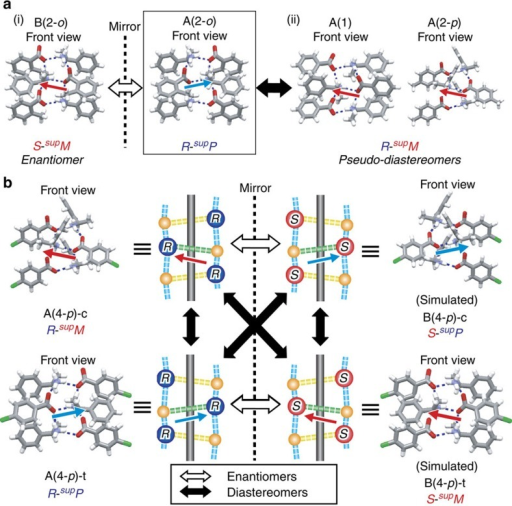 Enantiomeric and diastereomeric linkages between molecular chirality and supramolecular chirality.(a, i) Enantiomeric linkage in the hydrogen-bonding networks of A(2-o)–B(2-o), and (ii) pseudo-diastereomeric linkage in the hydrogen-bonding networks of A(2-o)–A(1) and A(2-o)–A(2-p). (b) Enantiomeric and diastereomeric linkages in the hydrogen-bonding networks of A(4-p)-c, A(4-p)-t, B(4-p)-c and B(4-p)-t, in which four diastereomeric linkages between molecular chirality and supramolecular chirality are observed.