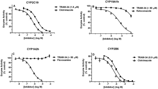 Effects of TRAM-34 on human CYP Activity.Recombinant enzyme CYP2C19 (A), CYP19A1h (B), CYP1A2h (C) and CYP2B6 (D), substrate and varying concentrations of TRAM-34 were incubated in the presence of 50 mM potassium phosphate buffer and regenerating system at 37°C according to the methods described. Percent control enzyme activity (ordinate) is plotted versus the log of inhibitor concentration (abscissa). All TRAM-34 (A–D) and fluvoxamine (C) data points represent the mean (±SEM) of 3 experiments performed in triplicates. Data from the other inhibitors (A, B and D) represent the mean (±SEM) of triplicates from a single experiment. TRAM-34 IC50 values were determined by non-linear regression and are shown in parentheses. Control enzyme activities were (mean ± SEM, n = 3 experiments) 0.30±0.03 (A), 0.13±0.003 (B), 4.26±0.09 (C) and 3.81±0.32 (D) min−1.