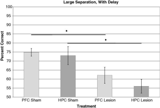 PFC and HPC lesions on LWD condition. HPC lesion data adapted from Talpos et al. (2010).