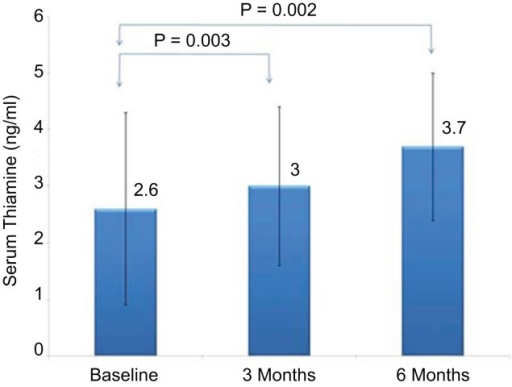 Serum thiamine according to follow-up visits (all groups).