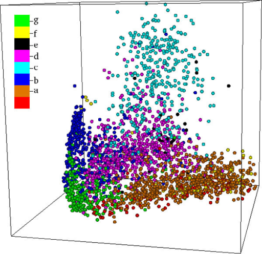 MPSS MATT(C3). A 3D MPSS, constructed using CMDS in conjuction with raw MATT distances. Points in the MPSS are colored by SCOP Class. The reader may note the strong separation of the major protein classes. In particular, small proteins ('g,' green) cluster densely near the origin, while the all alpha ('a,' brown) and all beta ('b,' blue) classes form two roughly orthogonal axial structures. Between these lies the α+β class ('d,' magenta), with the α/β class ('c,' cyan) rising high above the α,β plane.
