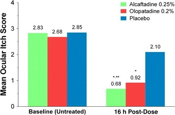Comparison of overall mean itch scores at baseline and 16 h after treatment instillation over all time points (3, 5, and 7 min) post-conjunctival allergen challenge. Mean itch scores for alcaftadine 0.25%, olopatadine 0.2%, and placebo. *P < 0.0001 for alcaftadine and olopatadine versus placebo; **P = 0.0390 for alcaftadine versus olopatadine. P values calculated using the repeated measures analysis of covariance model accounting for treatment and time points