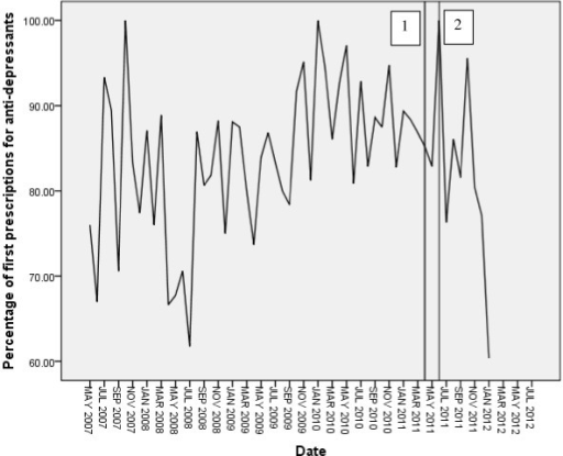 Time series plot of percentage of PND cases receiving first prescription for antidepressants.