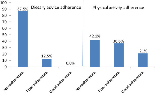 Proportion of adherence to diet and physical activity.
