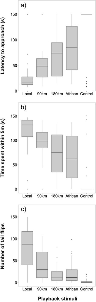 Playback experiment in males. Behavioural response for (a) latency to approach, (b) time spent within 5 m, and (c) number of tail flips in response to European Stonechats from (1) the local population, (2) a population from 90 km distance, (3) a population from 180 km distance, (4) African stonechats, and (5) control stimuli (Winter wren). Males discriminated between local and foreign stimuli by responding more strongly to song of their own population. Box plots represent, from bottom to top: minimum, lower quartile, median, upper quartile and maximum. Dots indicate observations further than one s.d. away from the mean; n =28.
