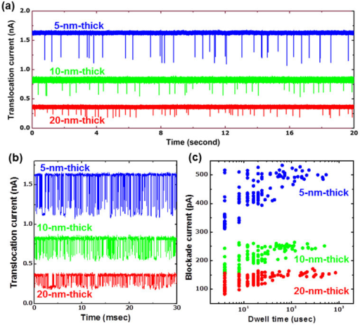 Measurement of 40 nt ssDNA using different thickness nanopores.(a), Ionic conductance as a function of time with 40 nt ssDNA through different thickness nanopores with ~2.5 nm diameter and 200 mV. The translocation signals were enhanced in thinner nanopores, which provided us with a higher signal-to-noise ratio. (b), Concatenated sets of translocation events of 40 nt ssDNA. (c), Distribution of blockade current and dwell time of > 200 events for nanopores with various thicknesses.