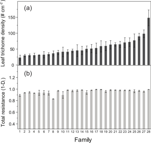 Average values (± SE) of (A) leaf trichome density and (B) total resistance in families of Datura stramonium.