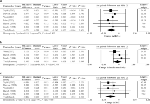 Forest plots of major outcomes: change in (a) HbA1c level, (b) insulin sensitivity and (c) BMI after CPAP treatment. BMI, body mass index; CI, confidence interval; CPAP, continuous positive airway pressure; HbA1c, glycosylated haemoglobin; Std, standardised.