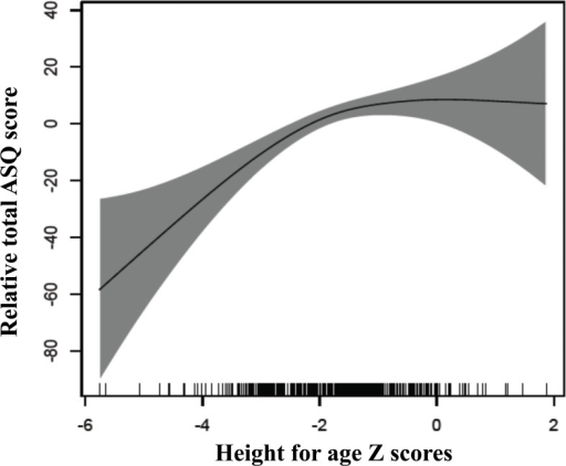 Associations between height for age z-scores and changes in ASQ-scores.The graphs were constructed using generalized additive models in R, the solid line depicts the association of the ASQ-score and HAZ. The Y-axis is centered on the mean total ASQ-score. The shaded area spans the 95% confidence interval of this association.